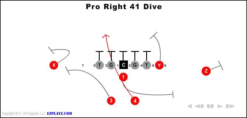 Pro Right 41 Dive