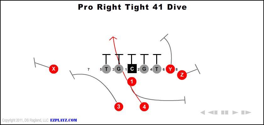 Pro Right Tight 41 Dive