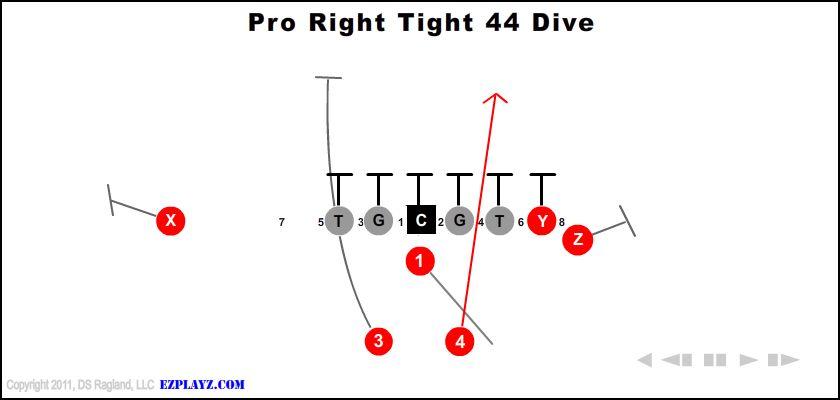 Pro Right Tight 44 Dive