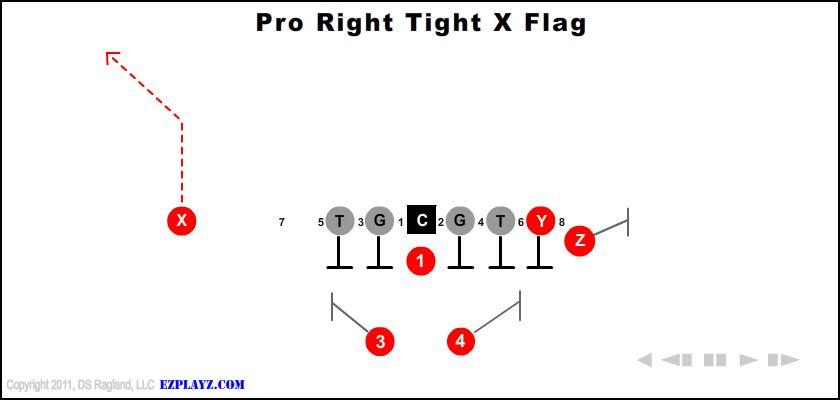 Pro Right Tight X Flag