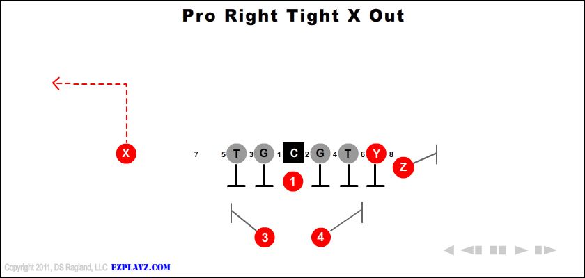 Pro Right Tight X Out
