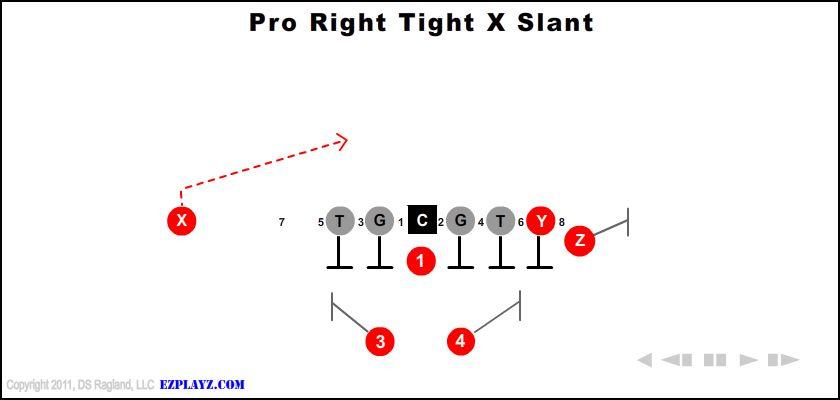 Pro Right Tight X Slant