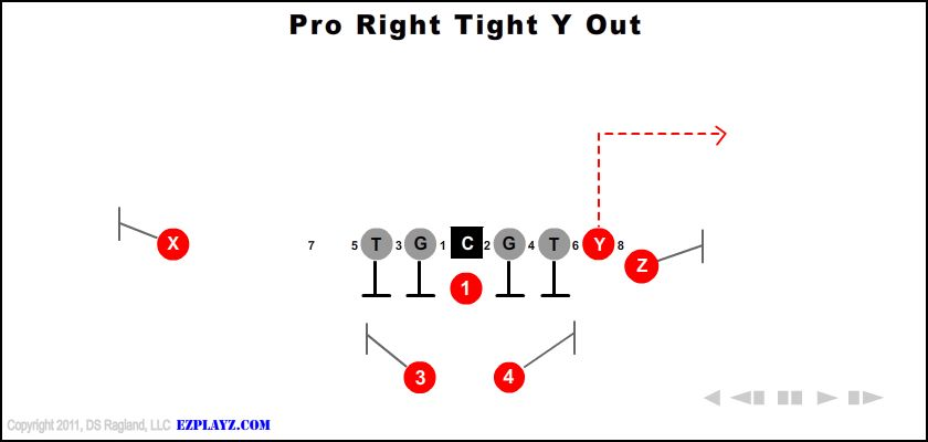 Pro Right Tight Y Out