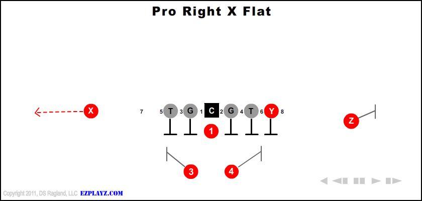 Pro Right X Flat