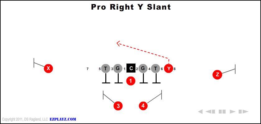Pro Right Y Slant