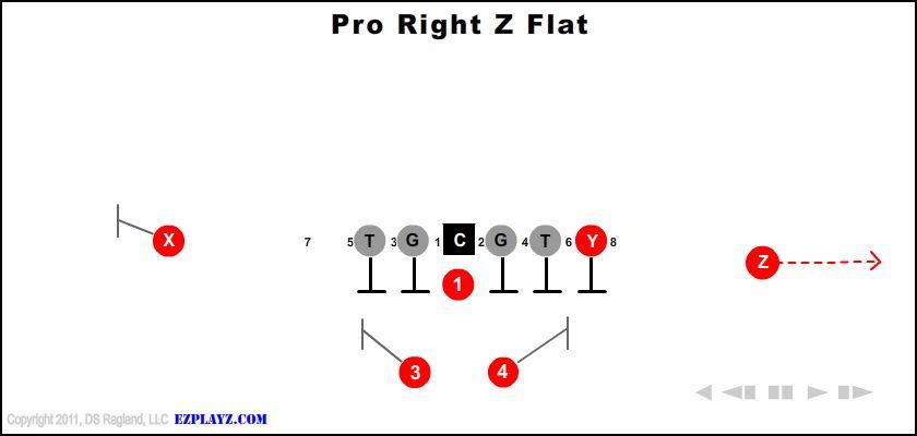 Pro Right Z Flat