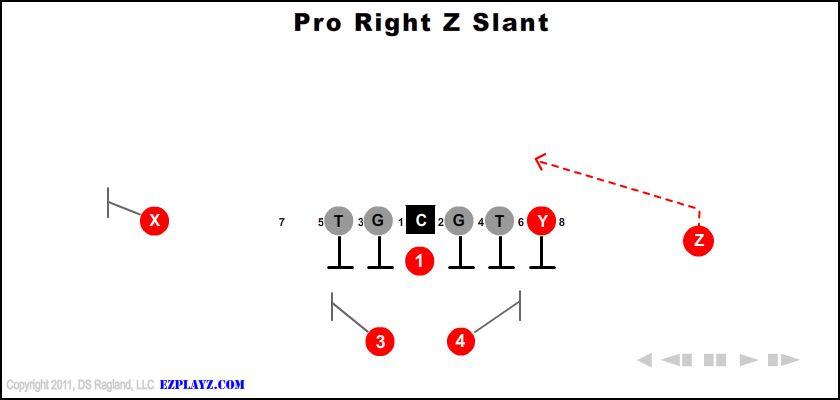 Pro Right Z Slant
