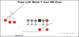 trips left weak y curl hb pass 315x150 - Trips Left Weak Y Curl Hb Pass