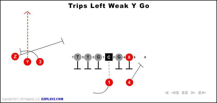 Trips Left Weak Y Go