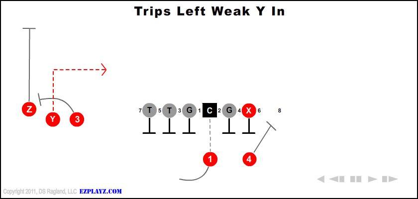 Trips Left Weak Y In
