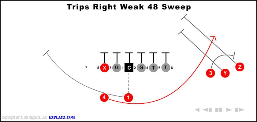 Trips Right Weak 48 Sweep