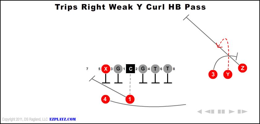 Trips Right Weak Y Curl Hb Pass