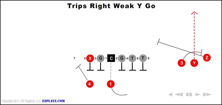 Trips Right Weak Y Go