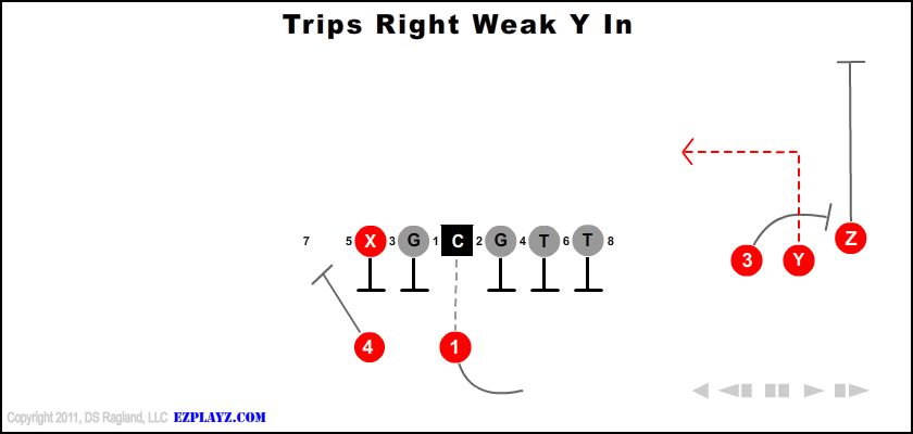 Trips Right Weak Y In