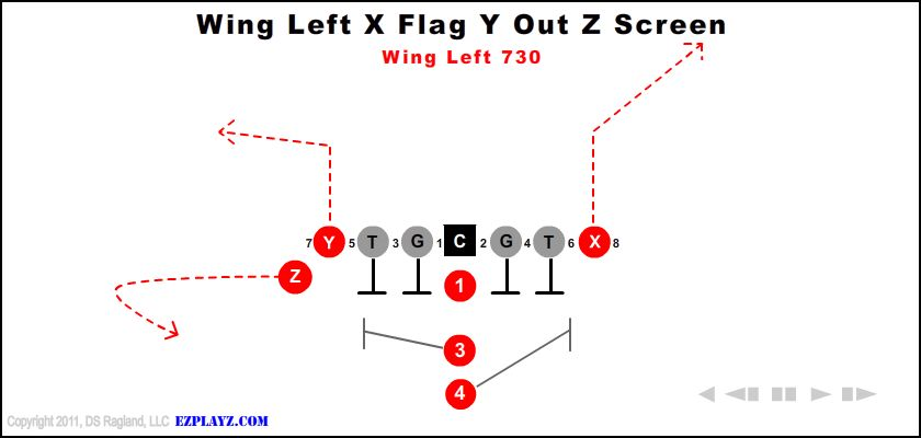 Wing Left X Post Y Out Z Screen 730