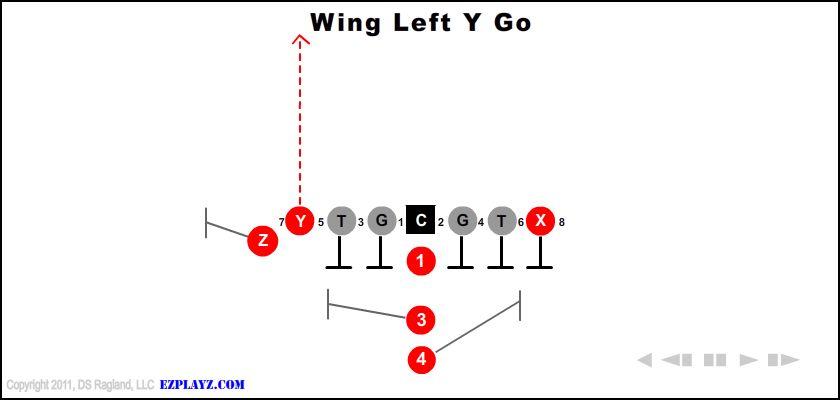 Wing Left Y Go