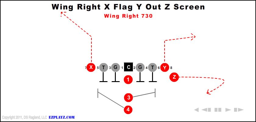 Wing Right X Flag Y Out Z Screen 730