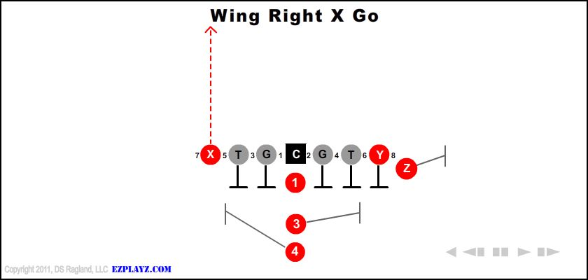 Wing Right X Go