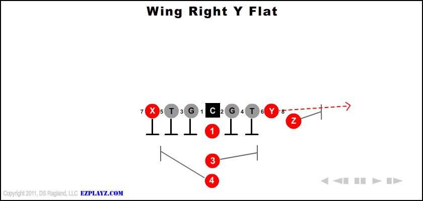 Wing Right Y Flat