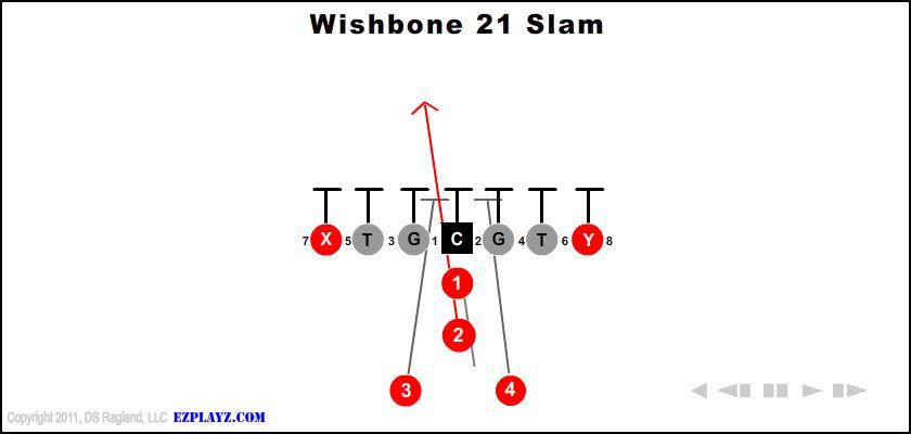 Wishbone 21 Slam