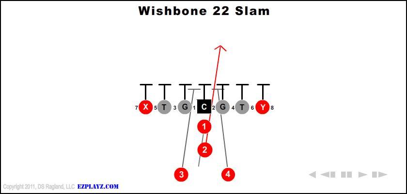 Wishbone 22 Slam