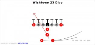Wishbone Youth Football Plays And Formations