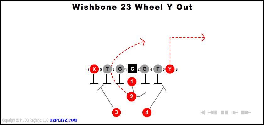 Wishbone 23 Wheel Y Out