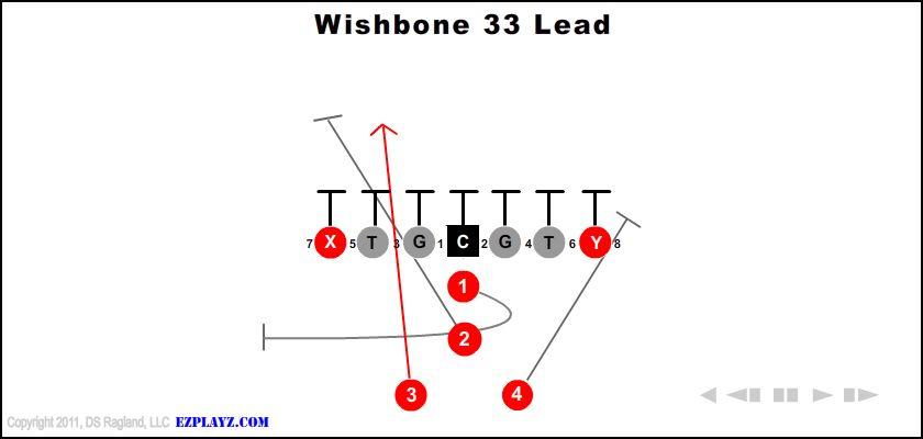 Wishbone 33 Lead