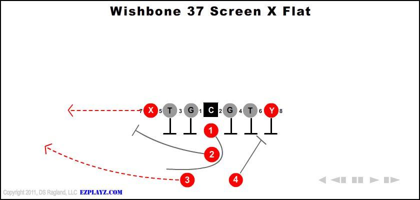 Wishbone  37 Screen X Flat