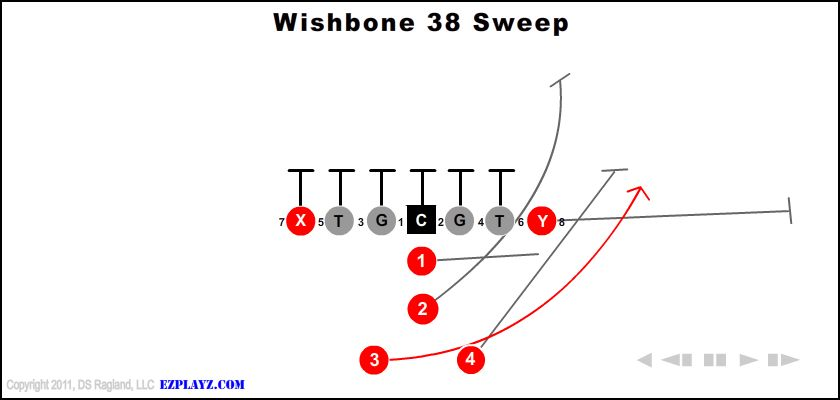 Wishbone 38 Sweep
