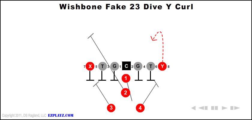 Wishbone Fake 23 Dive Y Curl
