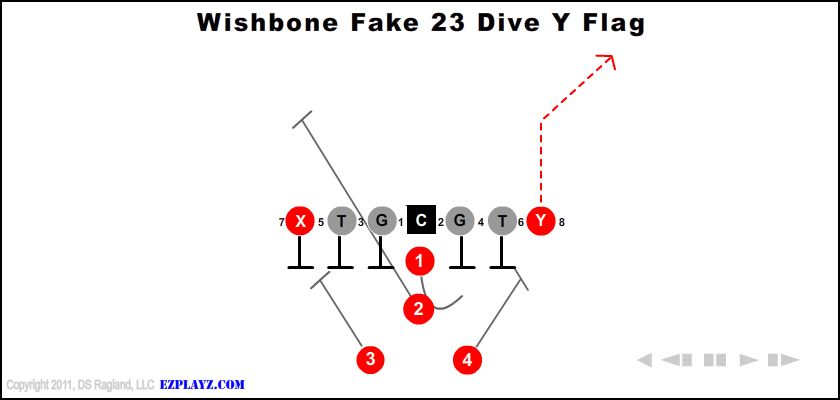 Wishbone Fake 23 Dive Y Flag