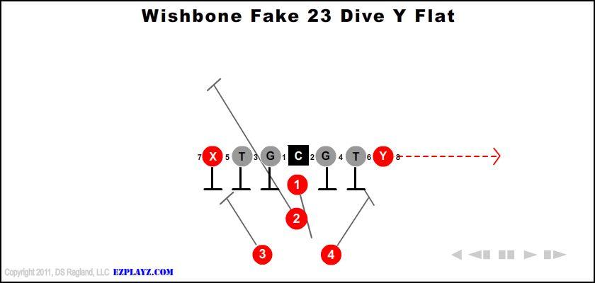 Wishbone Fake 23 Dive Y Flat