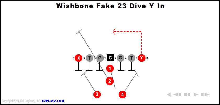 Wishbone Fake 23 Dive Y In