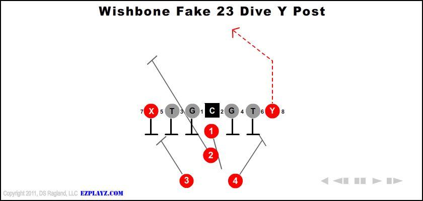 Wishbone Fake 23 Dive Y Post