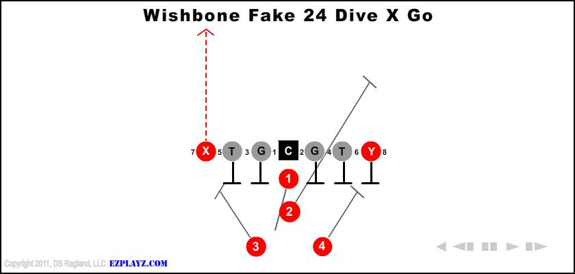Wishbone Fake 24 Dive X Go