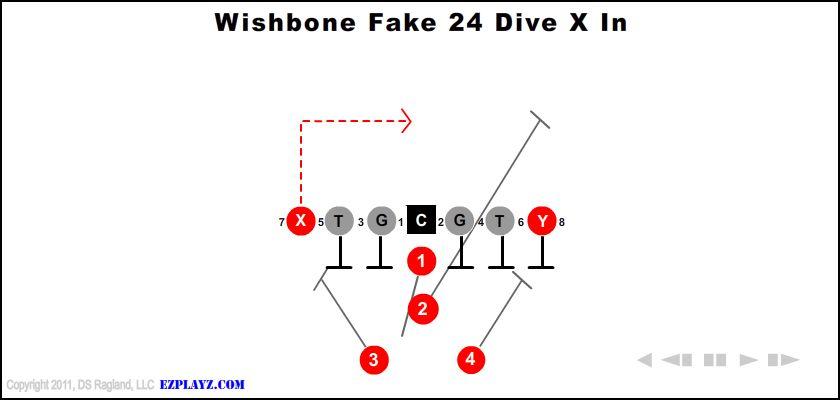 Wishbone Fake 24 Dive X In