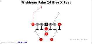 wishbone fake 24 dive x post 315x150 - Wishbone Fake 24 Dive X Post