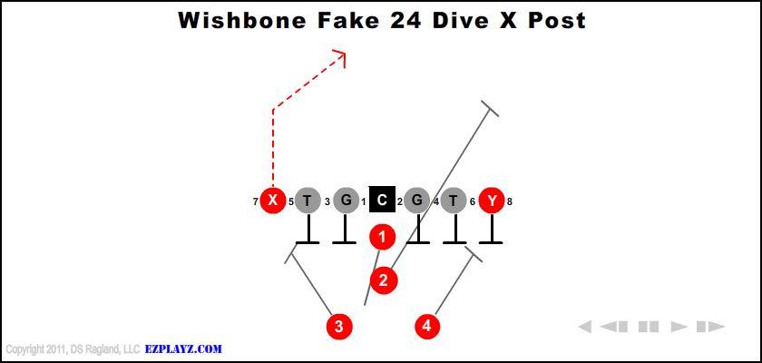 Wishbone Fake 24 Dive X Post