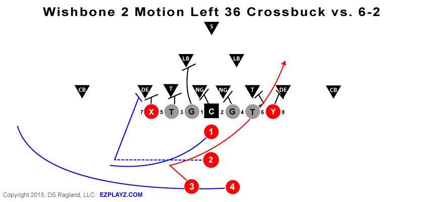 Wishbone 2 Motion Left 36 Crossbuck vs. 6-2 Defense