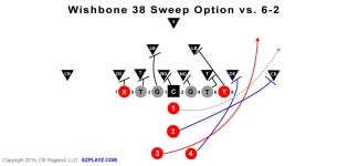 wishbone 38 sweep v 6 2 315x150 - Wishbone 38 Sweep Option v 6-2 Defense